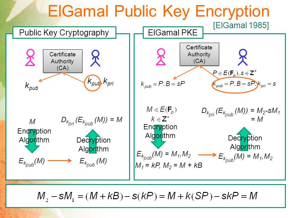 ElGamal Public Key Encryption [ElGamal 1985]